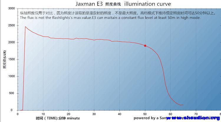E3曲线.jpg
